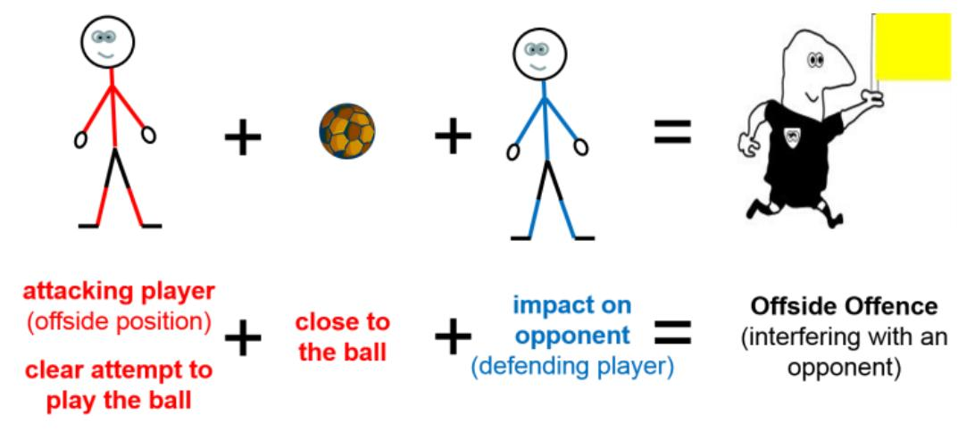 PGMOL new offside interpretation.