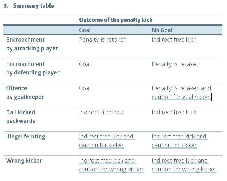Penalty kick summary