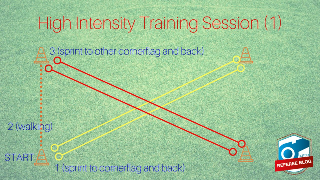 High Intensity Training Sessions example