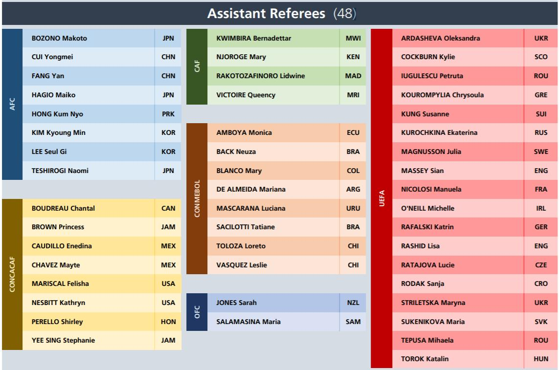 Assistant referees 2019 Women's World Cup