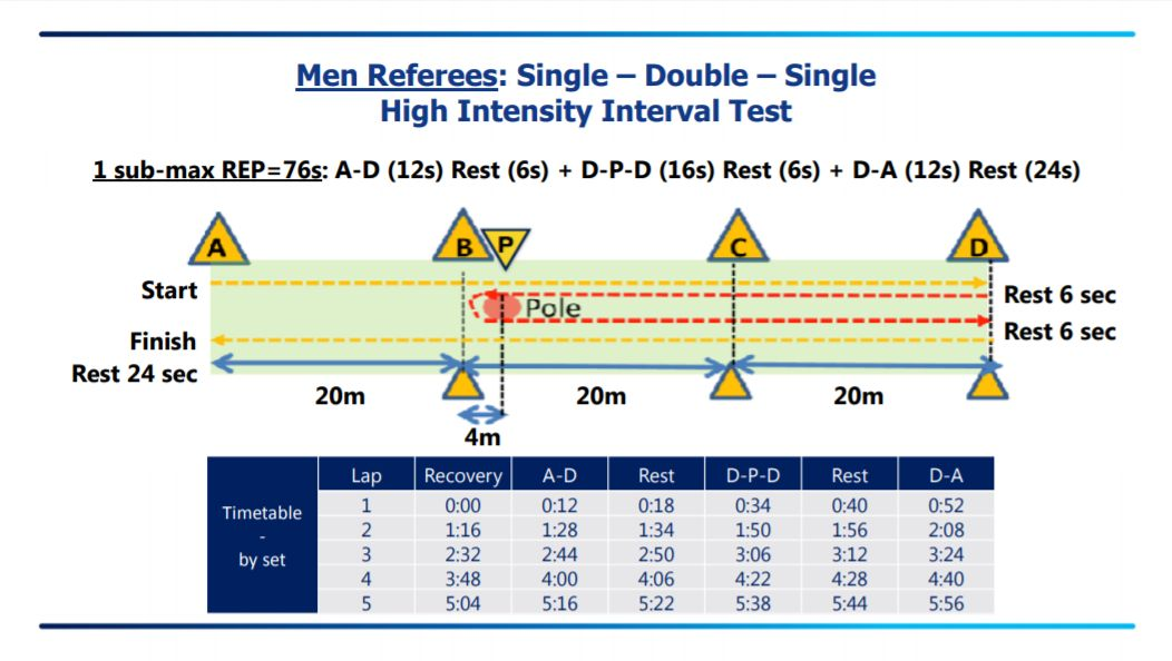 Single Double Single High Intensity Interval Test