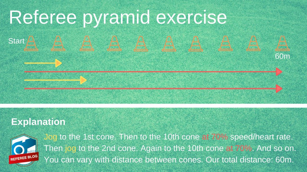 Explanation of pyramid run